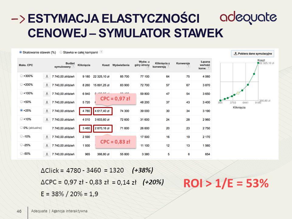 46 ESTYMACJA ELASTYCZNOŚCI CENOWEJ – SYMULATOR STAWEK Adequate | Agencja interaktywna ΔClick =4780 - 3460= 1320 ΔCPC =0,97 zł - 0,83 zł = 0,14 zł CPC = 0,97 zł CPC = 0,83 zł E = 38% / 20% (+38%) (+20%) ROI > 1/E = 53% = 1,9