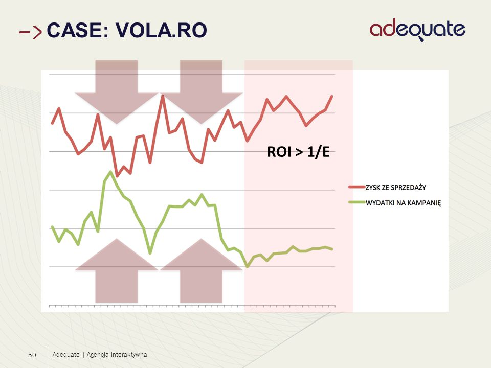 50 CASE: VOLA.RO Adequate | Agencja interaktywna ROI > 1/E