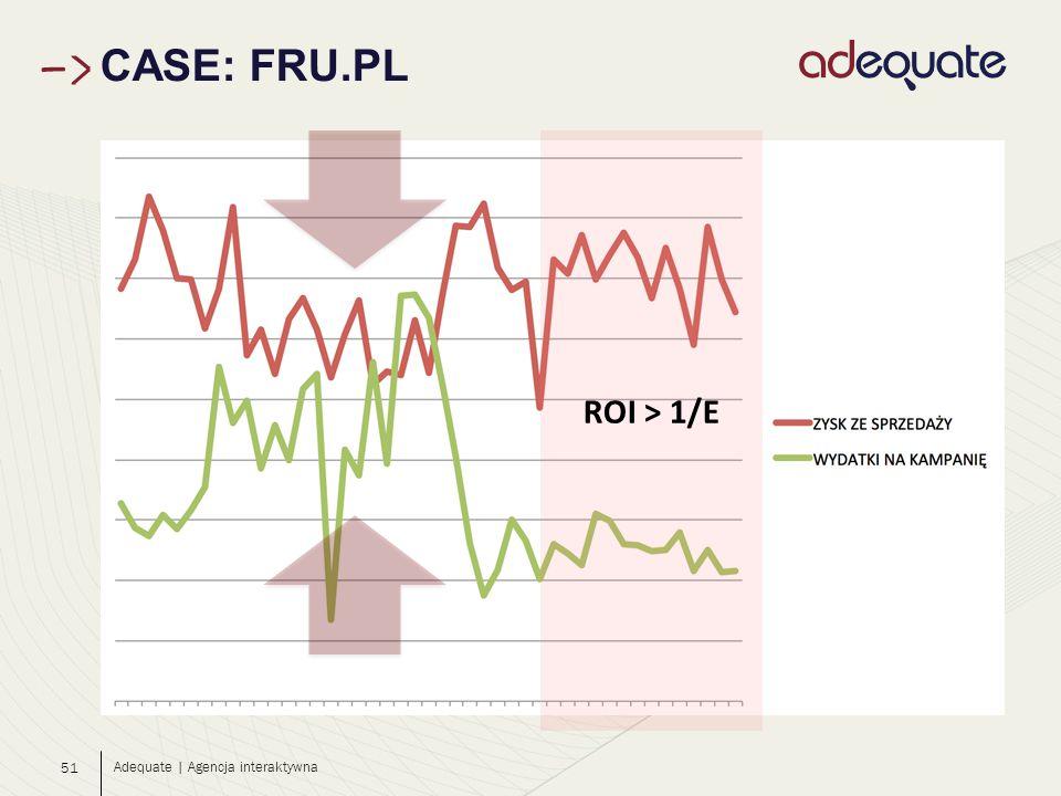 51 CASE: FRU.PL Adequate | Agencja interaktywna ROI > 1/E