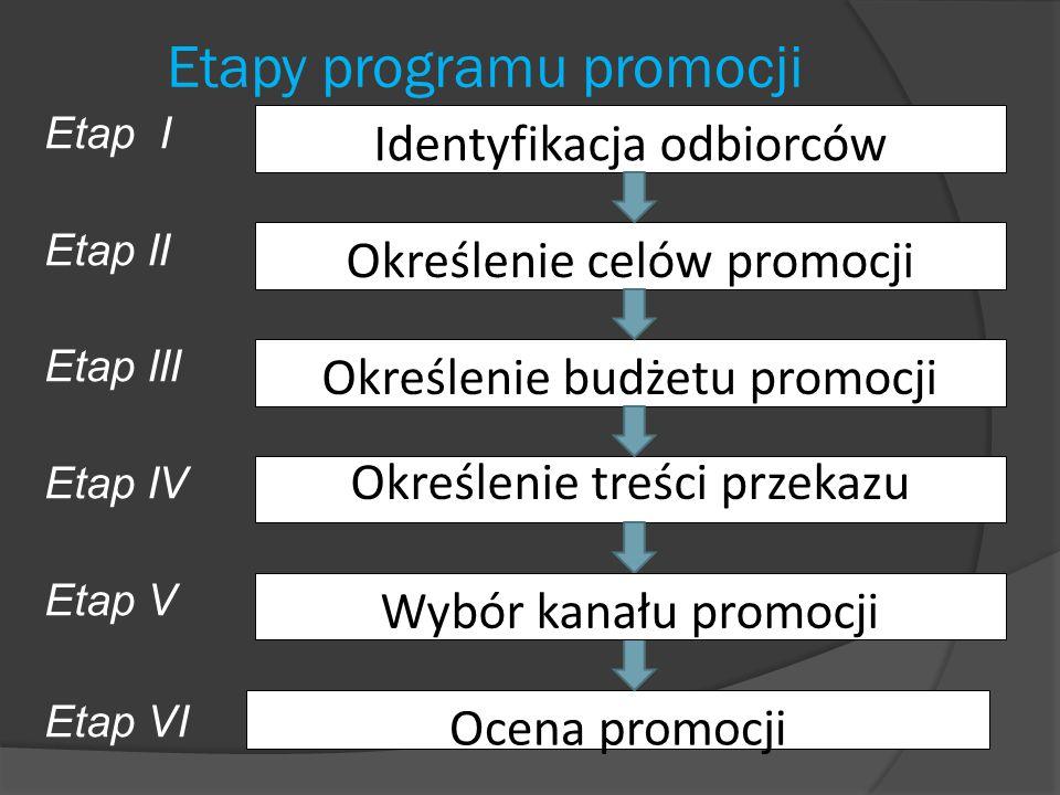 Etapy programu promocji Etap I Etap II Etap III Etap IV Etap V Etap VI Identyfikacja odbiorców Określenie celów promocji Określenie budżetu promocji Określenie treści przekazu Ocena promocji Wybór kanału promocji