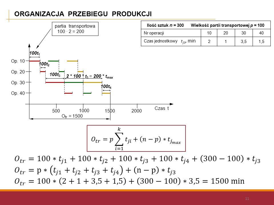 ORGANIZACJA PRZEBIEGU PRODUKCJI 11 Ilość sztuk n = 300 Wielkość partii transportowej p = 100 Nr operacji 10203040 213,51,5 Op. 40 Op. 10 Op. 20 Op. 30