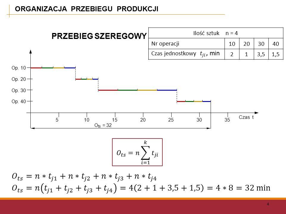 ORGANIZACJA PRZEBIEGU PRODUKCJI 4 Ilość sztuk n = 4 Nr operacji 10203040 213,51,5 Op.