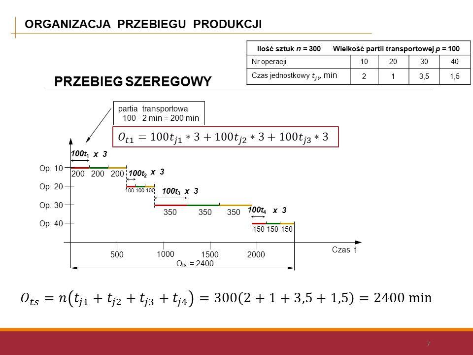ORGANIZACJA PRZEBIEGU PRODUKCJI 7 Ilość sztuk n = 300 Wielkość partii transportowej p = 100 Nr operacji10203040 213,51,5 O ts = 2400 partia transportowa 100 · 2 min = 200 min Op.