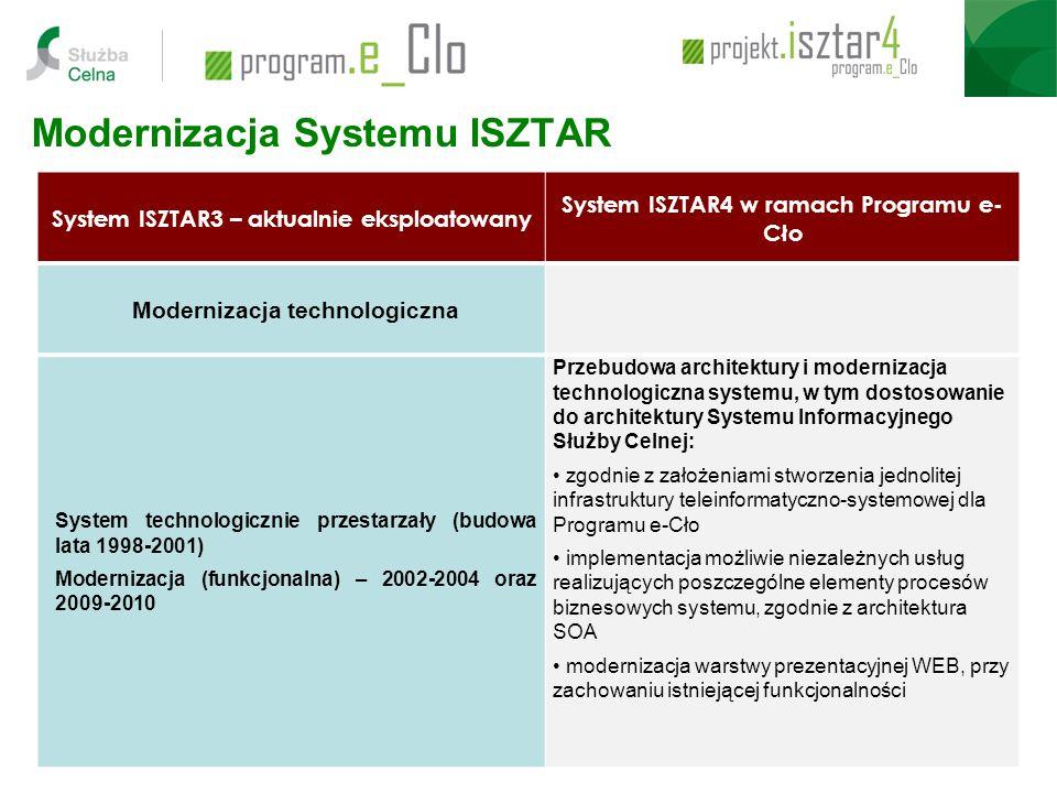 Modernizacja Systemu ISZTAR System ISZTAR3 – aktualnie eksploatowany System ISZTAR4 w ramach Programu e- Cło Modernizacja technologiczna System technologicznie przestarzały (budowa lata 1998-2001) Modernizacja (funkcjonalna) – 2002-2004 oraz 2009-2010 Przebudowa architektury i modernizacja technologiczna systemu, w tym dostosowanie do architektury Systemu Informacyjnego Służby Celnej: zgodnie z założeniami stworzenia jednolitej infrastruktury teleinformatyczno-systemowej dla Programu e-Cło implementacja możliwie niezależnych usług realizujących poszczególne elementy procesów biznesowych systemu, zgodnie z architektura SOA modernizacja warstwy prezentacyjnej WEB, przy zachowaniu istniejącej funkcjonalności