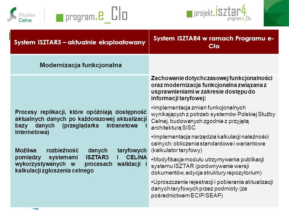 Modernizacja Systemu ISZTAR System ISZTAR3 – aktualnie eksploatowany System ISZTAR4 w ramach Programu e- Cło Modernizacja funkcjonalna Procesy replikacji, które opóźniają dostępność aktualnych danych po każdorazowej aktualizacji bazy danych (przeglądarka intranetowa i internetowa) Możliwa rozbieżność danych taryfowych pomiędzy systemami ISZTAR3 i CELINA wykorzystywanych w procesach walidacji i kalkulacji zgłoszenia celnego Zachowanie dotychczasowej funkcjonalności oraz modernizacja funkcjonalna związana z usprawnieniami w zakresie dostępu do informacji taryfowej: Implementacja zmian funkcjonalnych wynikających z potrzeb systemów Polskiej Służby Celnej, budowanych zgodnie z przyjętą architekturą SISC Implementacja narzędzia kalkulacji należności celnych; obliczenia standardowe i wariantowe (kalkulator taryfowy) Modyfikacja modułu utrzymywania publikacji systemu ISZTAR (porównywanie wersji dokumentów, edycja struktury repozytorium) Uproszczenie rejestracji i pobierania aktualizacji danych taryfowych przez podmioty (za pośrednictwem ECIP/SEAP)