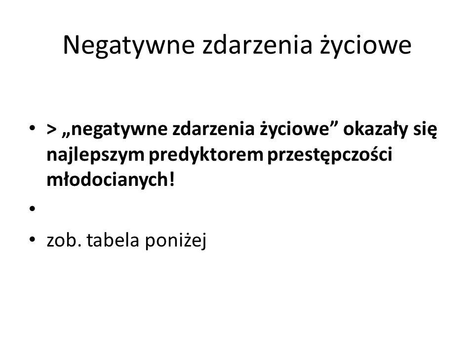 """Negatywne zdarzenia życiowe > """"negatywne zdarzenia życiowe"""" okazały się najlepszym predyktorem przestępczości młodocianych! zob. tabela poniżej"""
