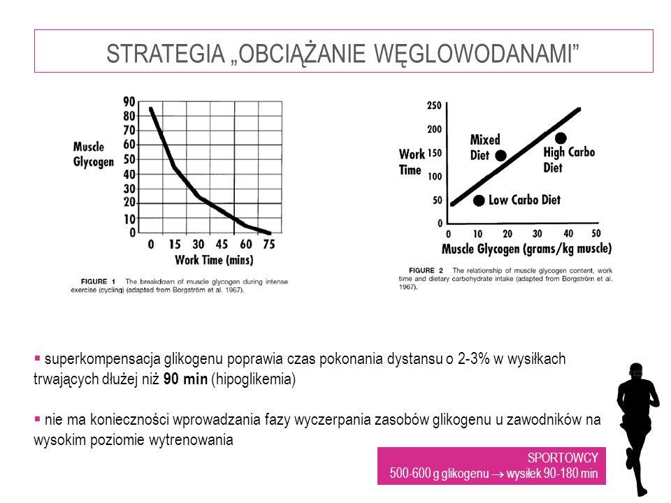 """STRATEGIA """"OBCIĄŻANIE WĘGLOWODANAMI""""  superkompensacja glikogenu poprawia czas pokonania dystansu o 2-3% w wysiłkach trwających dłużej niż 90 min (hi"""
