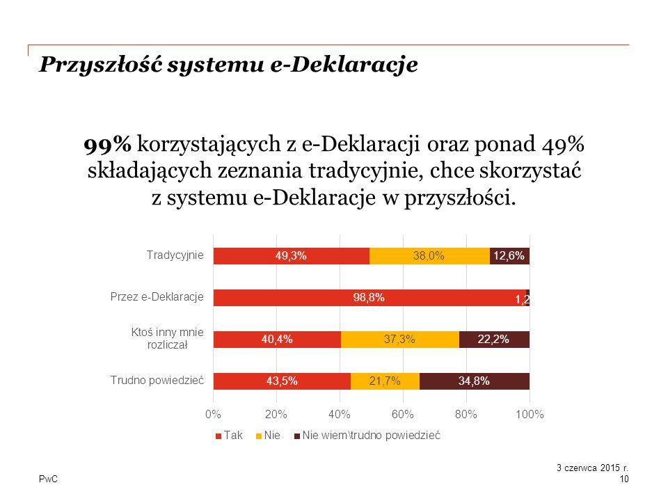 PwC Przyszłość systemu e-Deklaracje 99% korzystających z e-Deklaracji oraz ponad 49% składających zeznania tradycyjnie, chce skorzystać z systemu e-Deklaracje w przyszłości.