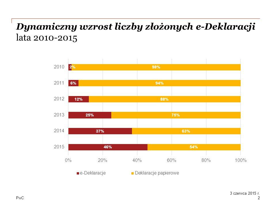 PwC Wzrost liczby e-Deklaracji w latach 2008-2015 3 3 czerwca 2015 r.