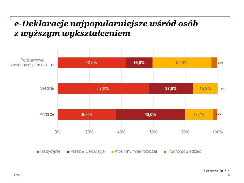 PwC e-Deklaracje najpopularniejsze wśród osób z wyższym wykształceniem 6 3 czerwca 2015 r.