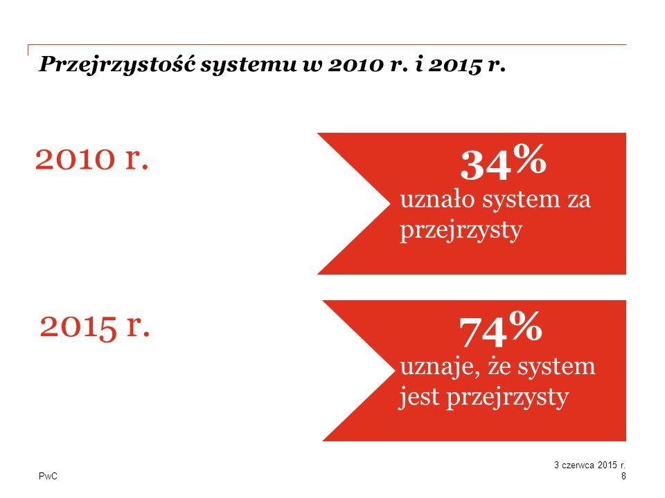 PwC Przejrzystość systemu w 2010 r. i 2015 r. 74% uznaje, że system jest przejrzysty 2015 r.