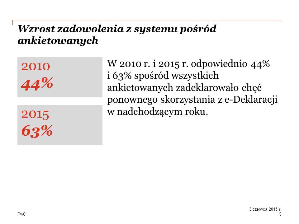 PwC Wzrost zadowolenia z systemu pośród ankietowanych W 2010 r.