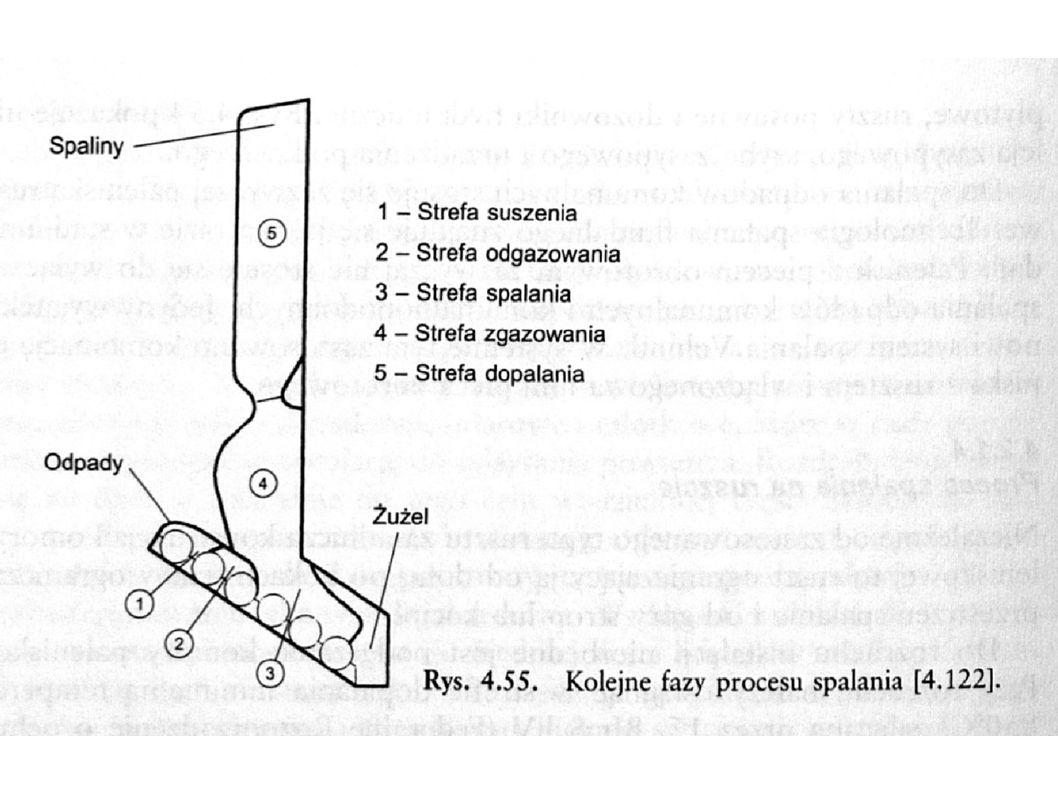 Systemy palenisk rusztowych - ruszt z ruchem zgodnym z kierunkiem przesuwu odpadów - ruszt z ruchem przeciwnym do kierunku przesuwu odpadów - ruszt walcowy
