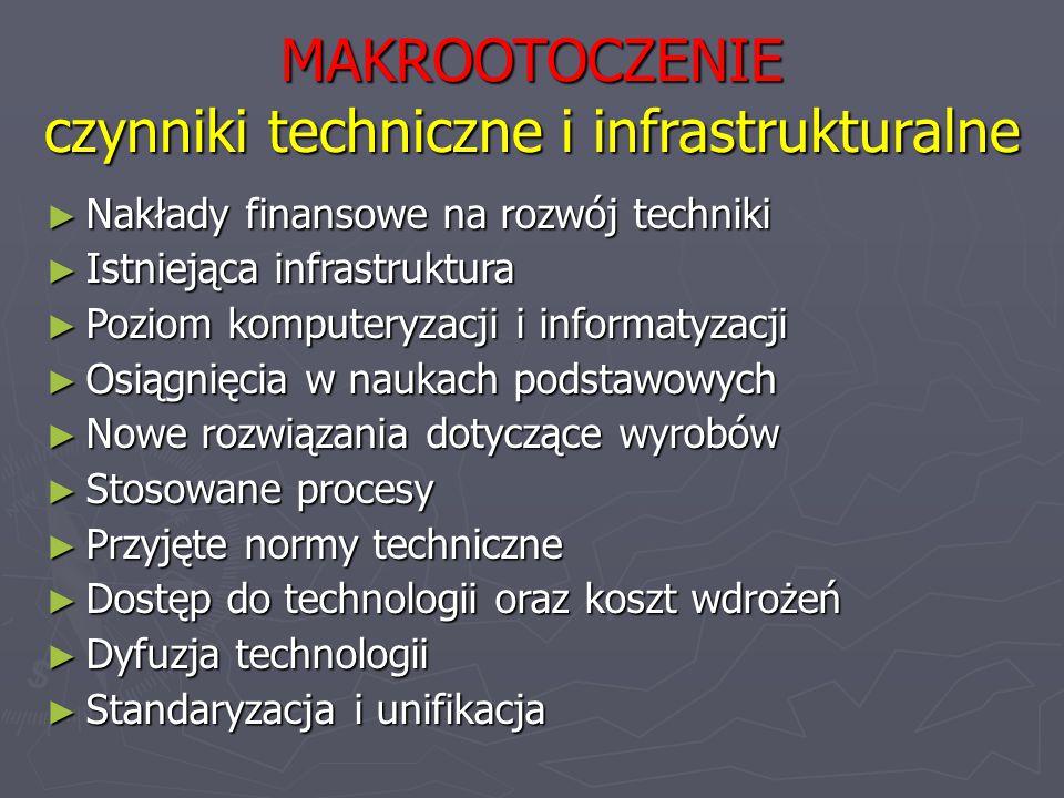 MAKROOTOCZENIE czynniki techniczne i infrastrukturalne ► Nakłady finansowe na rozwój techniki ► Istniejąca infrastruktura ► Poziom komputeryzacji i in