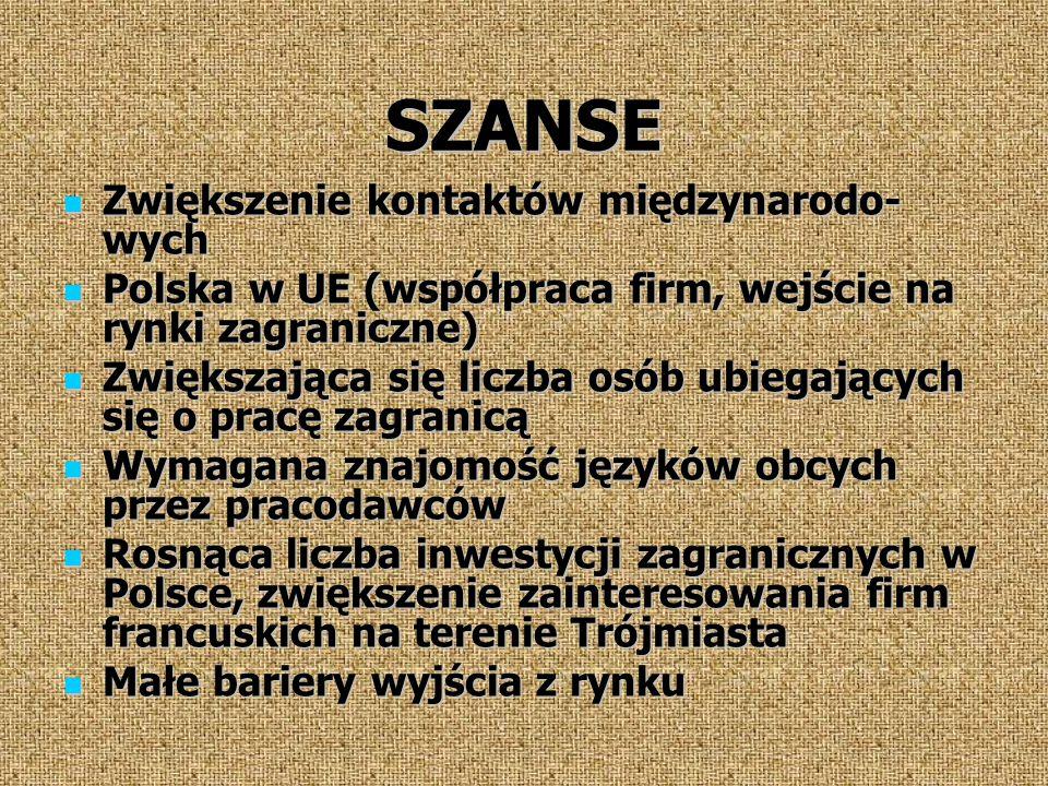 SZANSE Zwiększenie kontaktów międzynarodo- wych Zwiększenie kontaktów międzynarodo- wych Polska w UE (współpraca firm, wejście na rynki zagraniczne) Polska w UE (współpraca firm, wejście na rynki zagraniczne) Zwiększająca się liczba osób ubiegających się o pracę zagranicą Zwiększająca się liczba osób ubiegających się o pracę zagranicą Wymagana znajomość języków obcych przez pracodawców Wymagana znajomość języków obcych przez pracodawców Rosnąca liczba inwestycji zagranicznych w Polsce, zwiększenie zainteresowania firm francuskich na terenie Trójmiasta Rosnąca liczba inwestycji zagranicznych w Polsce, zwiększenie zainteresowania firm francuskich na terenie Trójmiasta Małe bariery wyjścia z rynku Małe bariery wyjścia z rynku
