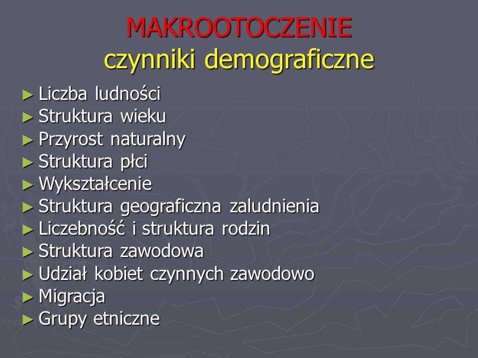 MAKROOTOCZENIE czynniki demograficzne ► Liczba ludności ► Struktura wieku ► Przyrost naturalny ► Struktura płci ► Wykształcenie ► Struktura geograficz