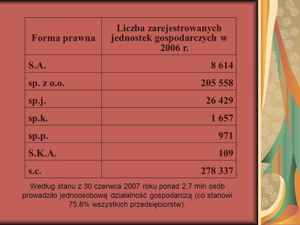 Forma prawna Liczba zarejestrowanych jednostek gospodarczych w 2006 r. S.A.8 614 sp. z o.o.205 558 sp.j.26 429 sp.k.1 657 sp.p.971 S.K.A.109 s.c.278 3