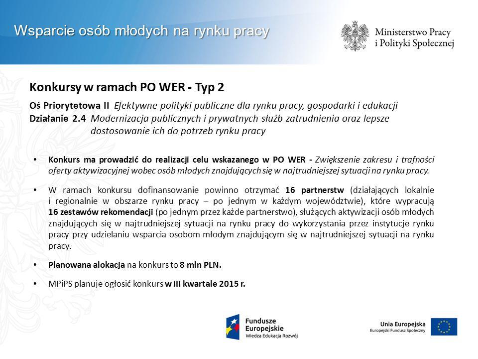 Konkursy w ramach PO WER - Typ 2 Oś Priorytetowa II Efektywne polityki publiczne dla rynku pracy, gospodarki i edukacji Działanie 2.4 Modernizacja pub
