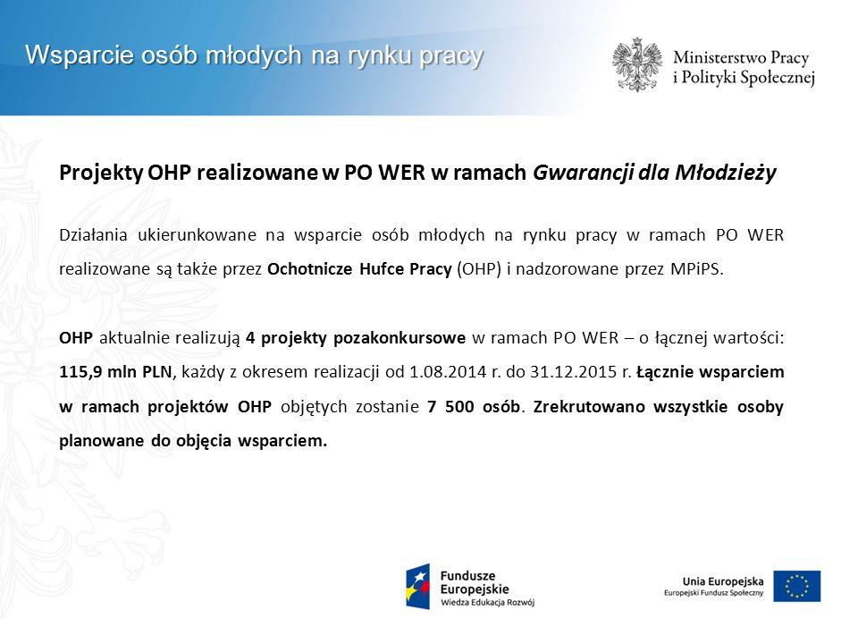 Projekty OHP realizowane w PO WER w ramach Gwarancji dla Młodzieży Działania ukierunkowane na wsparcie osób młodych na rynku pracy w ramach PO WER realizowane są także przez Ochotnicze Hufce Pracy (OHP) i nadzorowane przez MPiPS.