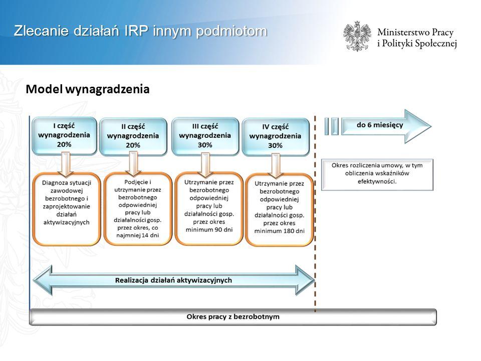 Model wynagradzenia Zlecanie działań IRP innym podmiotom