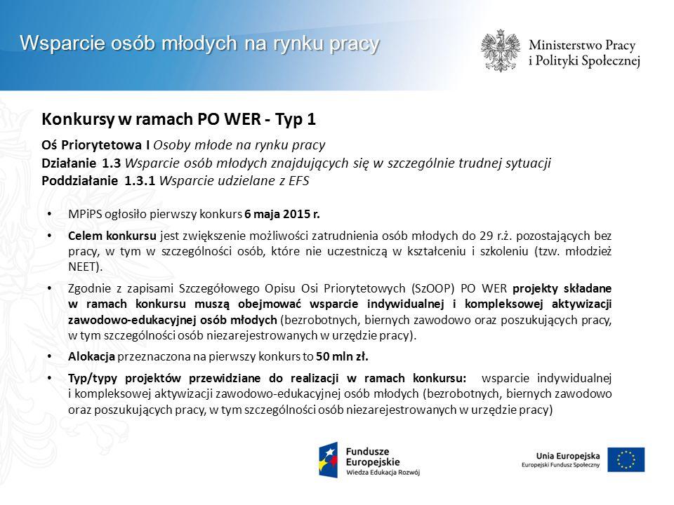 Konkursy w ramach PO WER - Typ 1 Oś Priorytetowa I Osoby młode na rynku pracy Działanie 1.3 Wsparcie osób młodych znajdujących się w szczególnie trudnej sytuacji Poddziałanie 1.3.1 Wsparcie udzielane z EFS MPiPS ogłosiło pierwszy konkurs 6 maja 2015 r.
