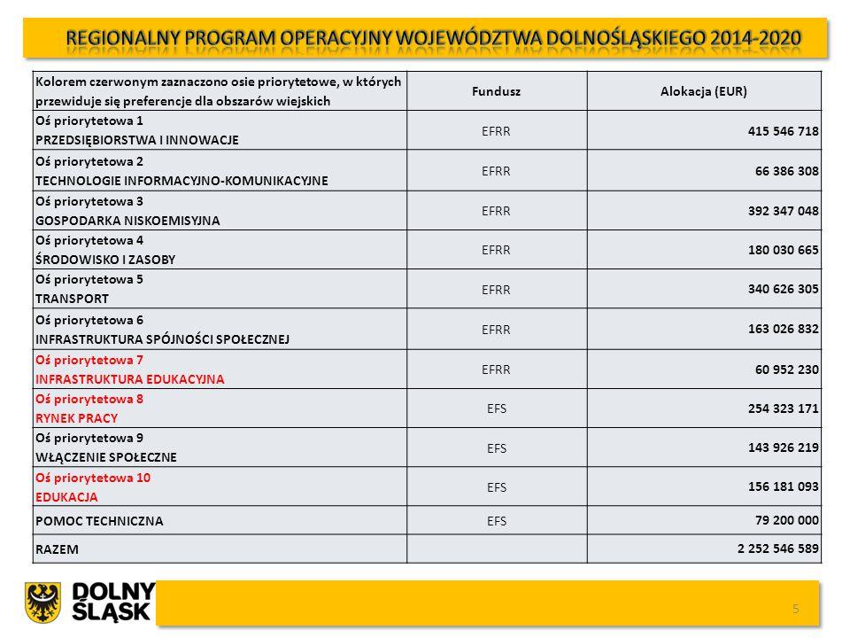 Indykatywna tabela finansowa – alokacja na obszary wiejskie 6 Oś priorytetowaFundusz Indykatywna alokacja UE (EUR) Procent alokacji (%) 1.
