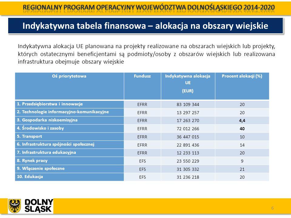 7 Oś Priorytetowa 1: PRZEDSIĘBIORSTWA I INNOWACJE EFRR Oś 1 Przedsiębiorstwa i innowacje Wzmacnianie potencjału B+R i wdrożeniowego uczelni i jednostek naukowych (1.1) - 32 800 000 Euro Innowacyjne przedsiębiorstwa (1.2) - 130 703 787 Euro - DIP Rozwój przedsiębiorczości (1.3) - 62 650 419 Euro - DIP Internacjonalizacja przedsiębiorstw (1.4) - 19 156 670 Euro - DIP Rozwój produktów i usług w MŚP (1.5) - 170 235 842 Euro - DIP 7