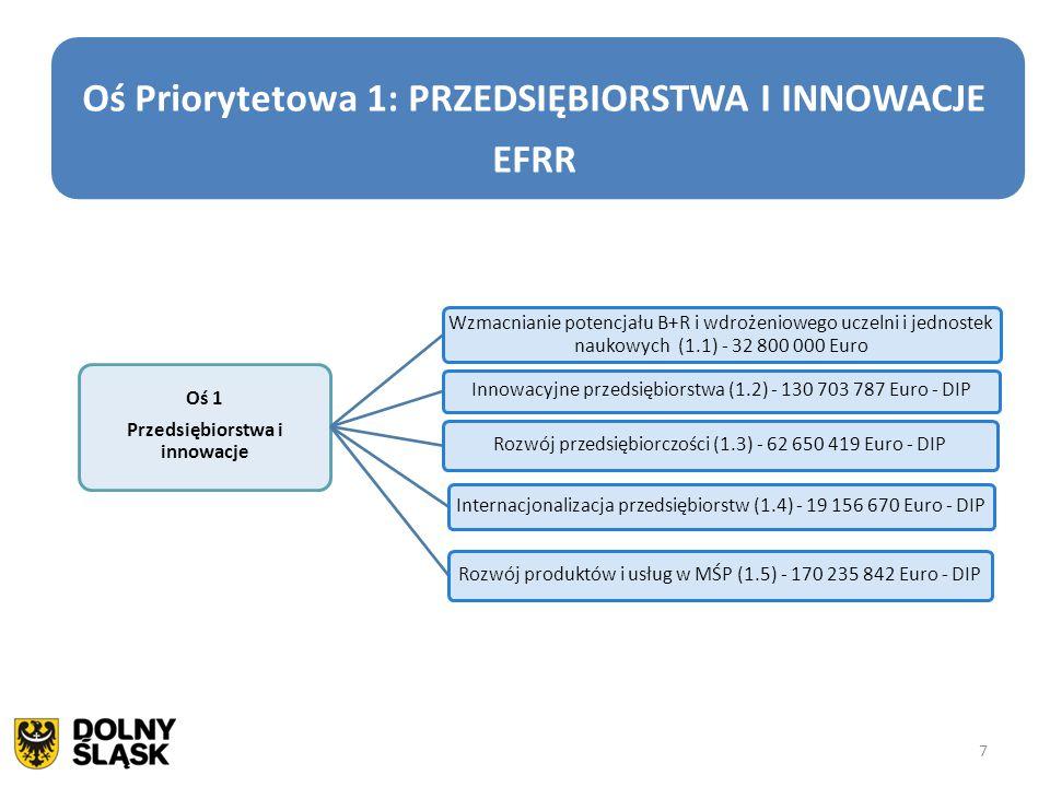 8 Oś Priorytetowa 2: TECHNOLOGIE INFORMACYJNO- KOMUNIKACYJNE EFRR 8 Oś 2 Technologie informacyjno- komunikacyjne E-usługi publiczne (2.1) - 66 386 308 Euro