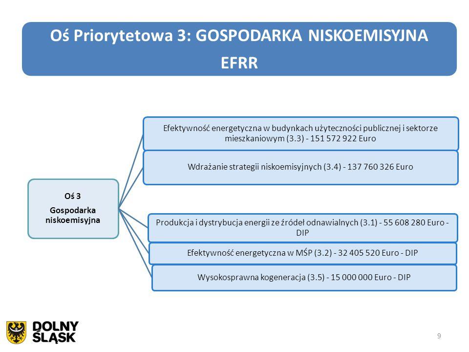 10 Oś Priorytetowa 4: ŚRODOWISKO I ZASOBY EFRR Oś 4 Środowisko i zasoby Gospodarka odpadami (4.1) - 36 000 000 Euro Gospodarka wodno-ściekowa (4.2) - 61 630 665 Euro Dziedzictwo kulturowe (4.3) - 30 000 000 Euro Ochrona i udostępnianie zasobów przyrodniczych (4.4) - 26 400 000 Euro Bezpieczeństwo (4.5) - 26 000 000 Euro 10