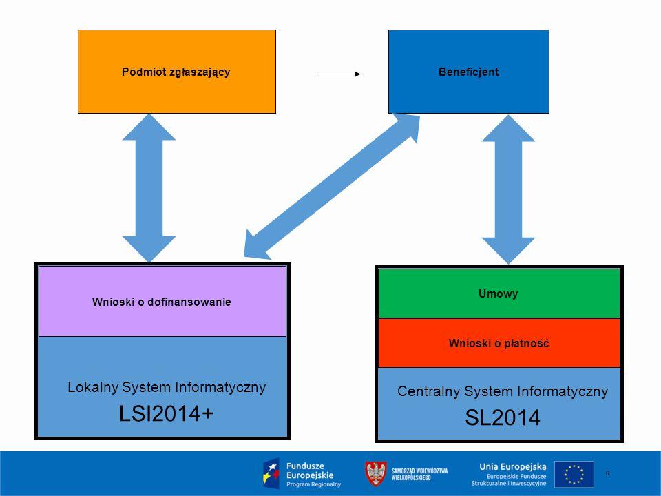 6 Wnioski o dofinansowanie Beneficjent Podmiot zgłaszający Lokalny System Informatyczny LSI2014+ Centralny System Informatyczny SL2014 Umowy Wnioski o