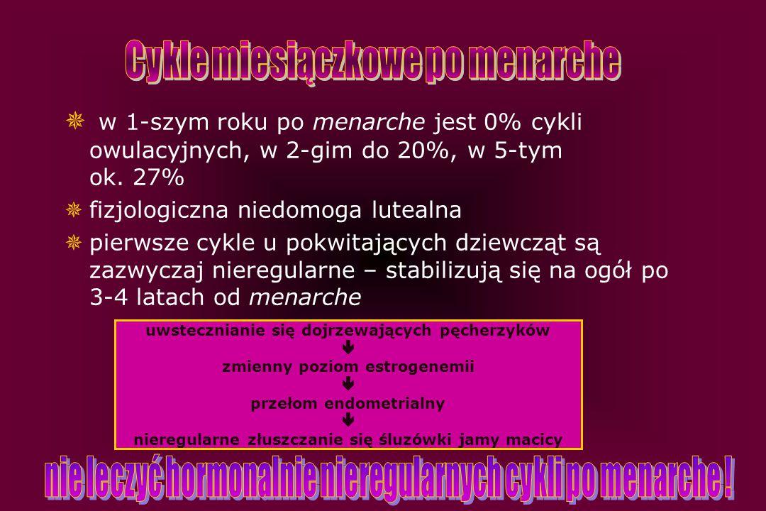  w 1-szym roku po menarche jest 0% cykli owulacyjnych, w 2-gim do 20%, w 5-tym ok. 27%  fizjologiczna niedomoga lutealna  pierwsze cykle u pokwitaj