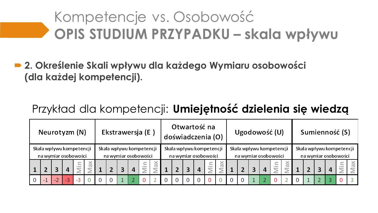 Kompetencje vs.Osobowość OPIS STUDIUM PRZYPADKU - ankieta  3.