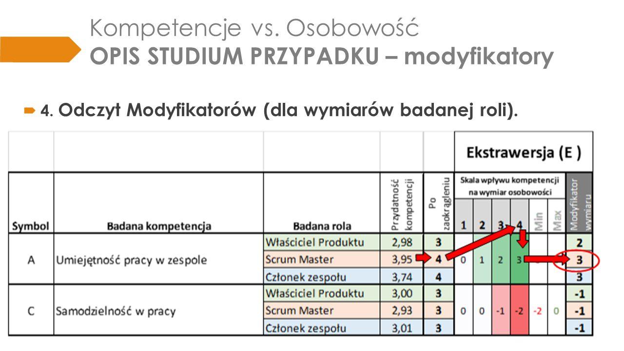 Kompetencje vs.Osobowość OPIS STUDIUM PRZYPADKU – profil  5.