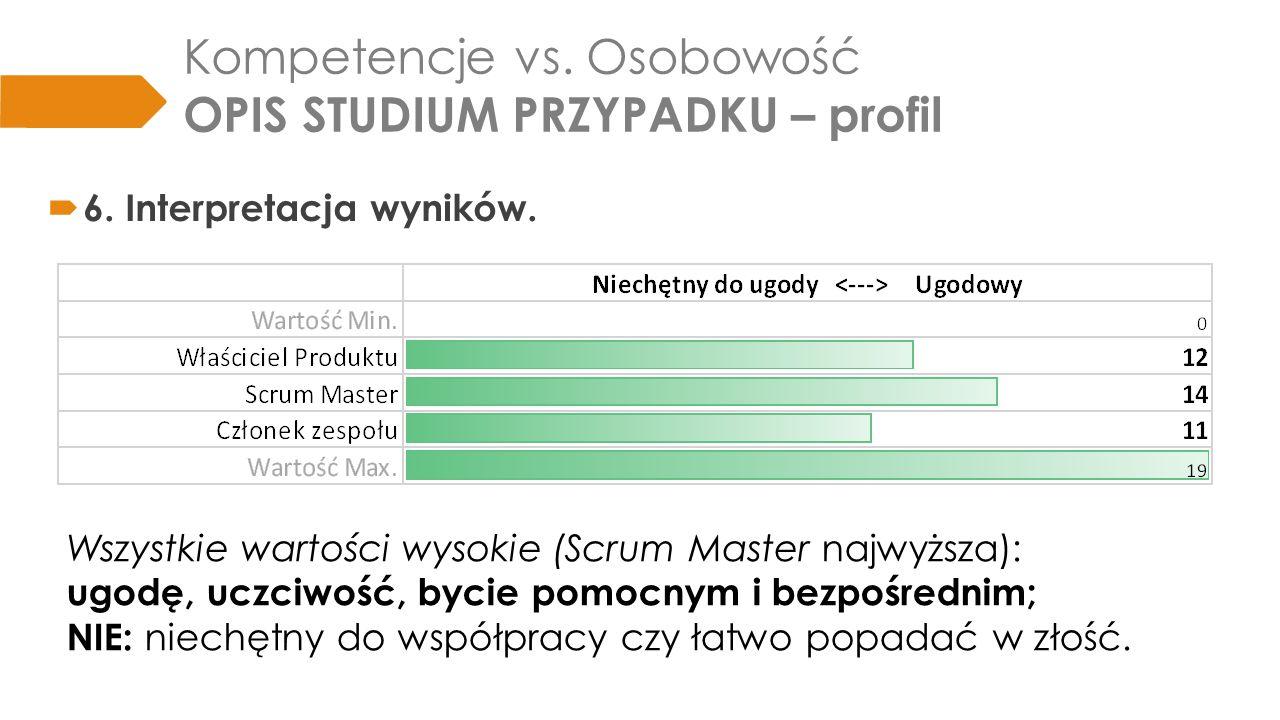 Kompetencje vs.Osobowość OPIS STUDIUM PRZYPADKU – profil  6.