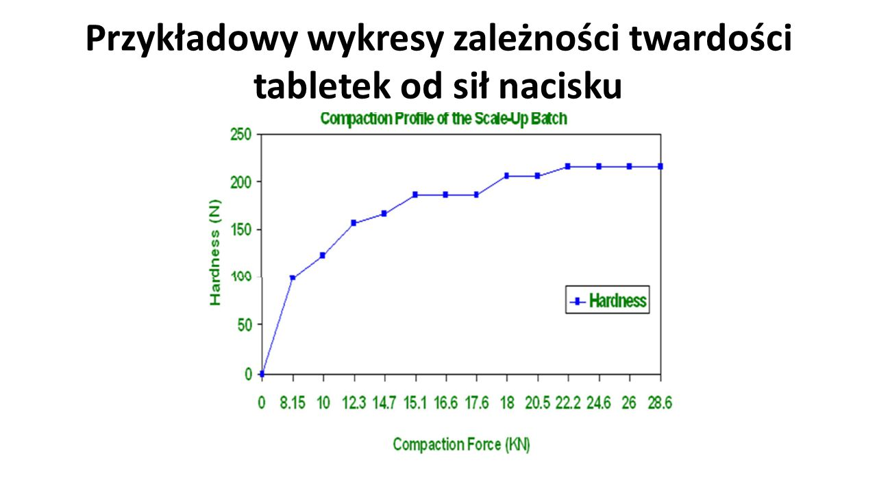 Przykładowy wykresy zależności twardości tabletek od sił nacisku 106