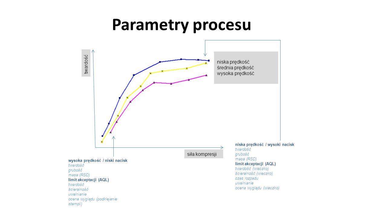Parametry procesu 107 niska prędkość średnia prędkość wysoka prędkość siła kompresji twardość wysoka prędkość / niski nacisk twardość grubość masa (RS