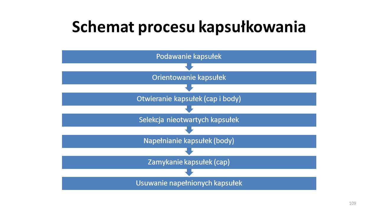 Schemat procesu kapsułkowania Usuwanie napełnionych kapsułek Zamykanie kapsułek (cap) Napełnianie kapsułek (body) Selekcja nieotwartych kapsułek Otwie