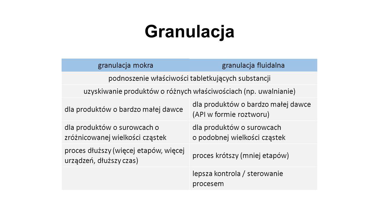 Granulacja granulacja mokragranulacja fluidalna podnoszenie właściwości tabletkujących substancji uzyskiwanie produktów o różnych właściwościach (np.