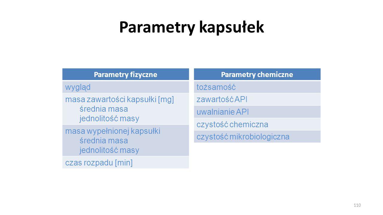 Parametry kapsułek Parametry fizyczne wygląd masa zawartości kapsułki [mg] średnia masa jednolitość masy masa wypełnionej kapsułki średnia masa jednol