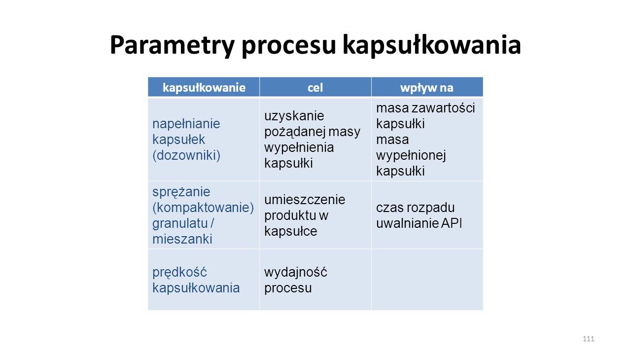 Parametry procesu kapsułkowania kapsułkowaniecelwpływ na napełnianie kapsułek (dozowniki) uzyskanie pożądanej masy wypełnienia kapsułki masa zawartośc