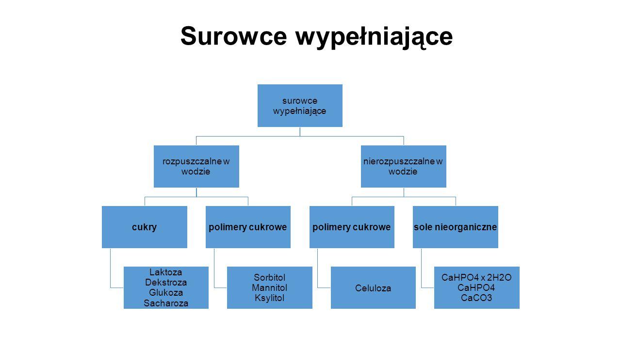 surowce wypełniające rozpuszczalne w wodzie cukry Laktoza Dekstroza Glukoza Sacharoza polimery cukrowe Sorbitol Mannitol Ksylitol nierozpuszczalne w w
