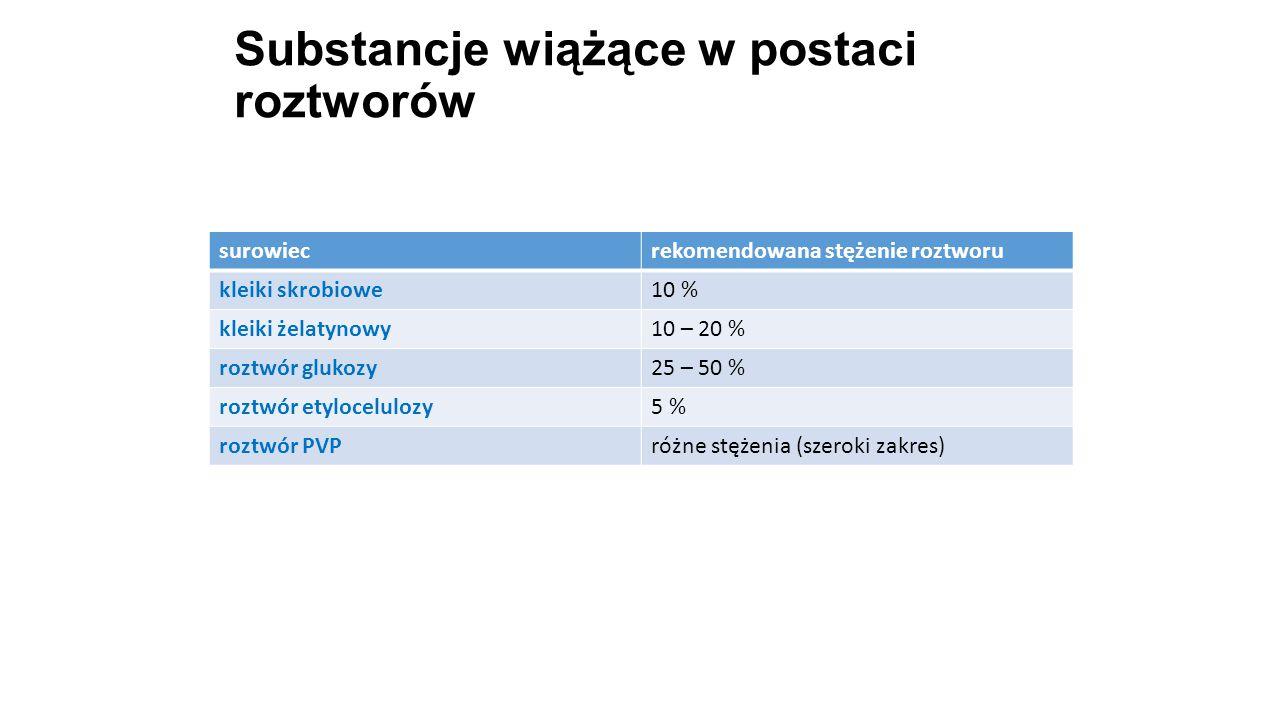 Substancje wiążące w postaci roztworów 24 surowiecrekomendowana stężenie roztworu kleiki skrobiowe10 % kleiki żelatynowy10 – 20 % roztwór glukozy25 –