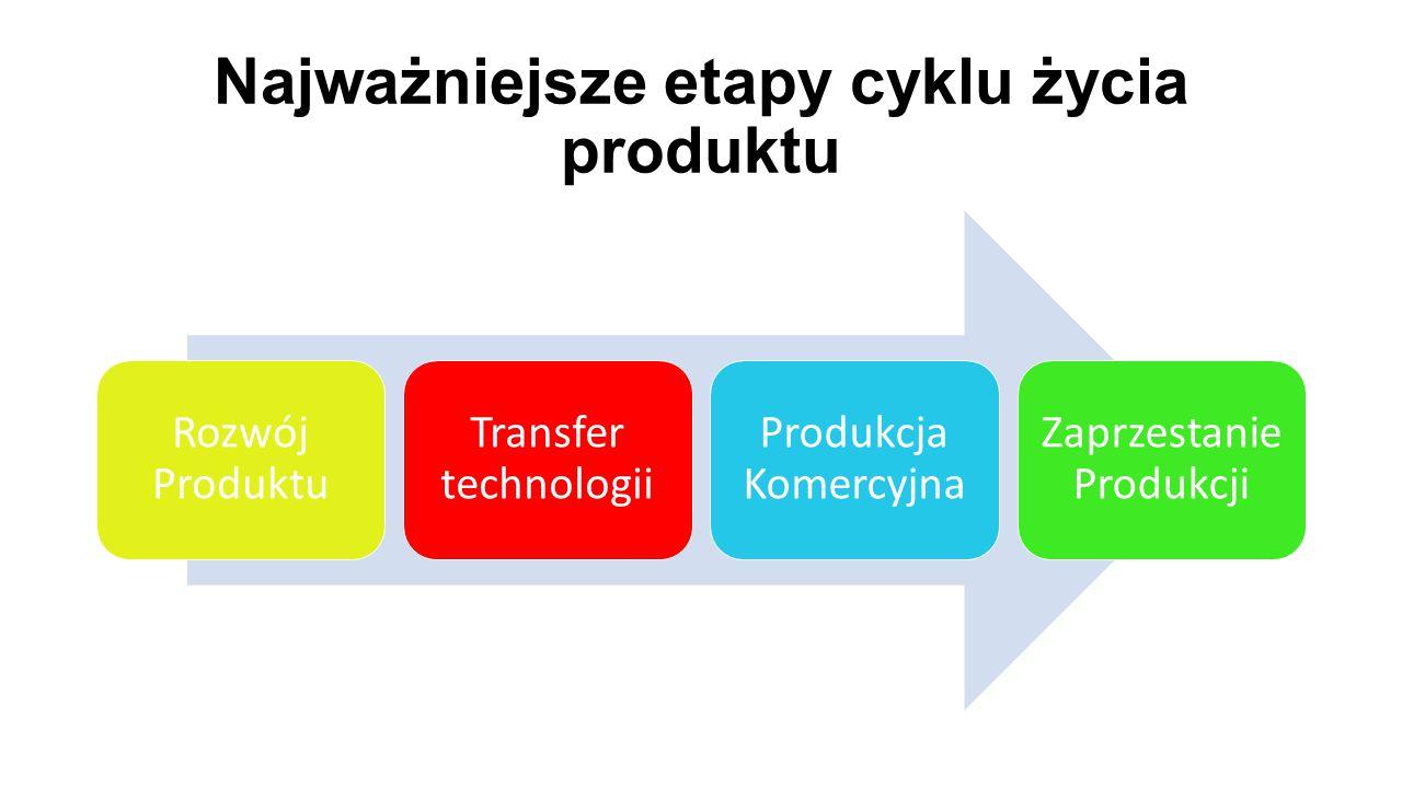 Najważniejsze etapy cyklu życia produktu Rozwój Produktu Transfer technologii Produkcja Komercyjna Zaprzestanie Produkcji