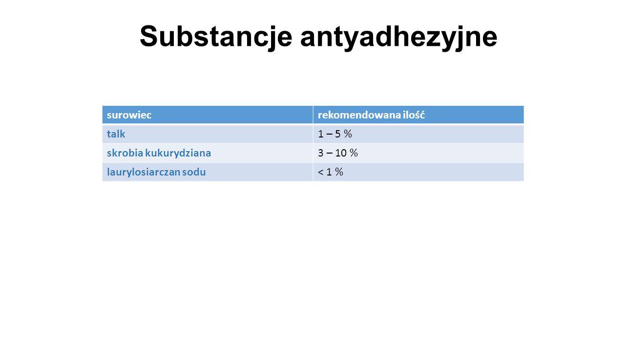 Substancje antyadhezyjne 33 surowiecrekomendowana ilość talk1 – 5 % skrobia kukurydziana3 – 10 % laurylosiarczan sodu< 1 %