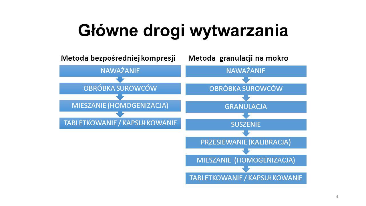 Główne drogi wytwarzania Metoda bezpośredniej kompresji TABLETKOWANIE / KAPSUŁKOWANIE MIESZANIE (HOMOGENIZACJA) OBRÓBKA SUROWCÓW NAWAŻANIE Metoda gran