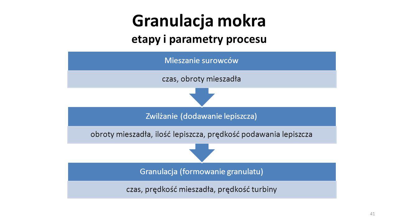 Granulacja mokra etapy i parametry procesu Granulacja (formowanie granulatu) czas, prędkość mieszadła, prędkość turbiny Zwilżanie (dodawanie lepiszcza