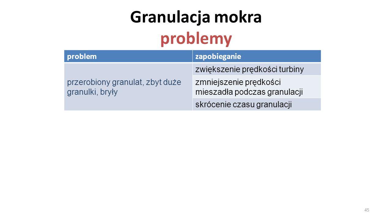 Granulacja mokra problemy problemzapobieganie przerobiony granulat, zbyt duże granulki, bryły zwiększenie prędkości turbiny zmniejszenie prędkości mie
