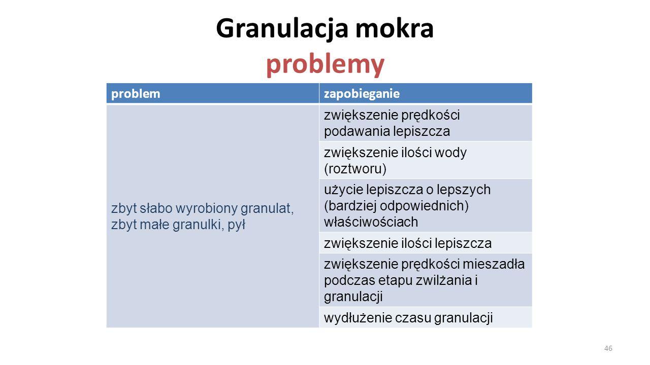Granulacja mokra problemy problemzapobieganie zbyt słabo wyrobiony granulat, zbyt małe granulki, pył zwiększenie prędkości podawania lepiszcza zwiększ