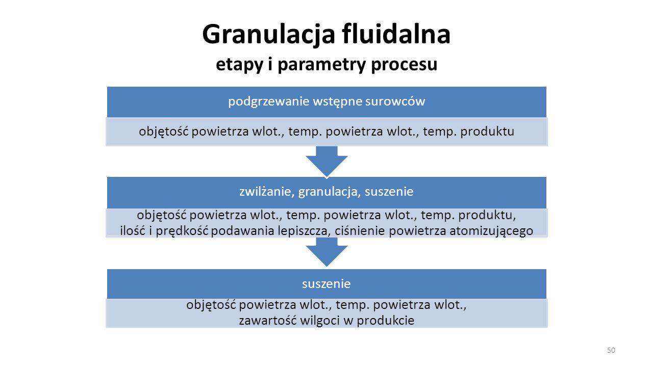 Granulacja fluidalna etapy i parametry procesu 50 suszenie objętość powietrza wlot., temp. powietrza wlot., zawartość wilgoci w produkcie zwilżanie, g