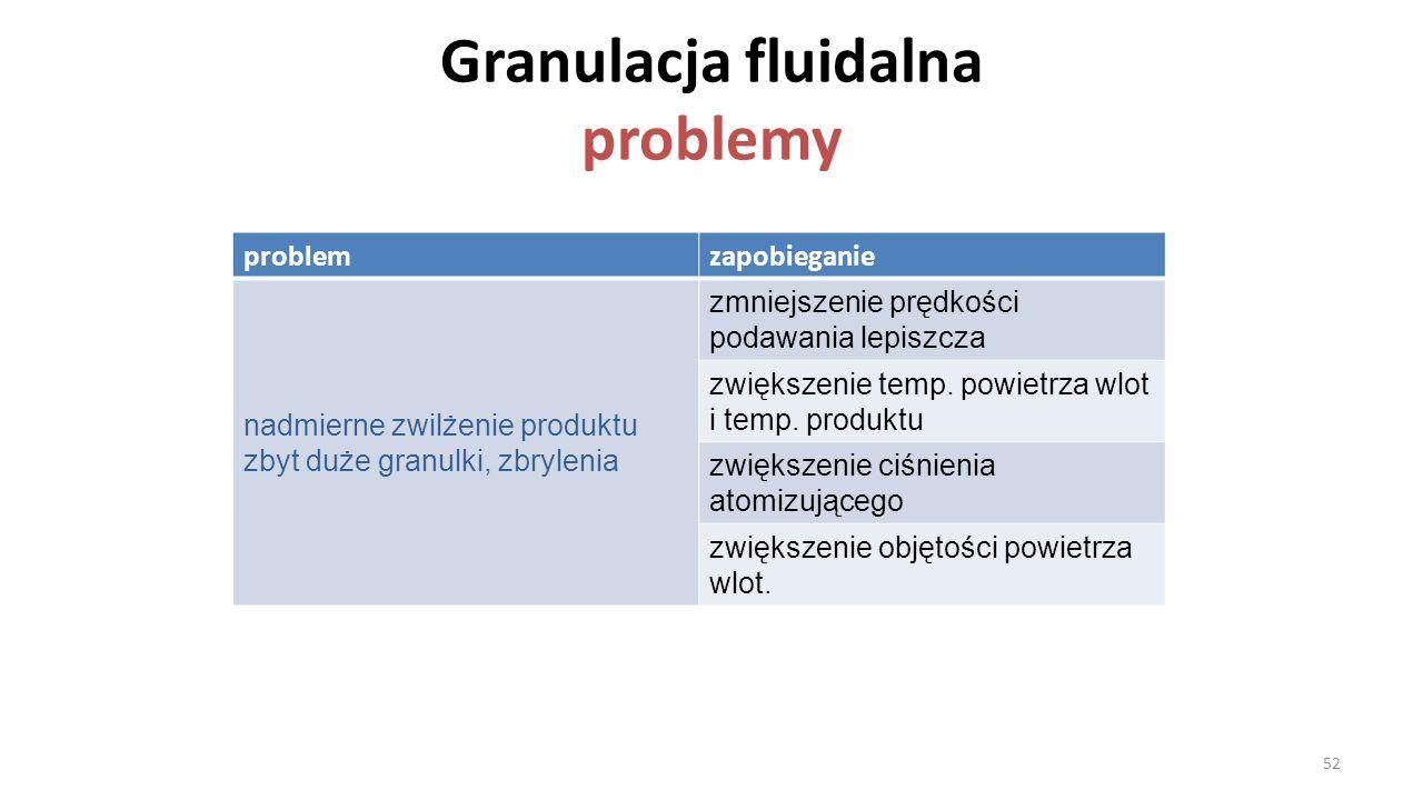 Granulacja fluidalna problemy problemzapobieganie nadmierne zwilżenie produktu zbyt duże granulki, zbrylenia zmniejszenie prędkości podawania lepiszcz